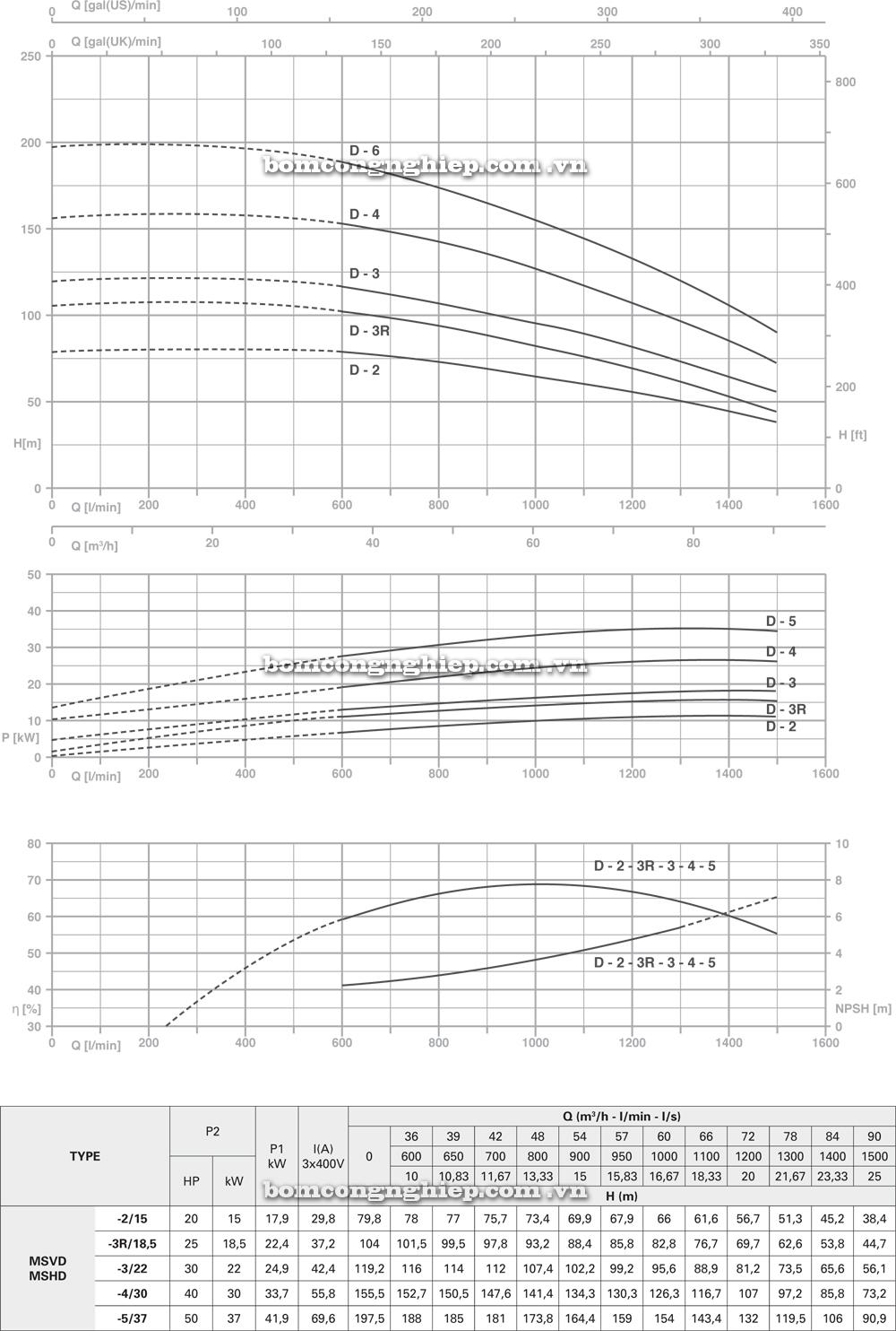 Máy bơm nước Pentax MS MSVD lưu lượng cột áp