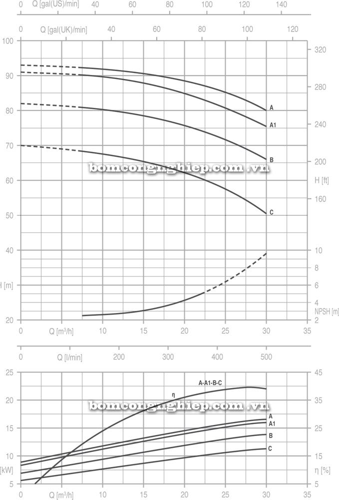 Máy bơm nước Pentax CM 32 250 biểu đồ
