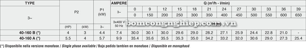 may-bom-nuoc-pentax-40-160-luu-luong-cot-ap