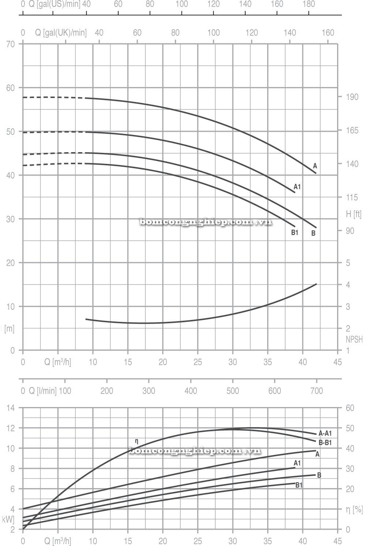 Máy bơm nước Pentax CM 40 200 biểu đồ