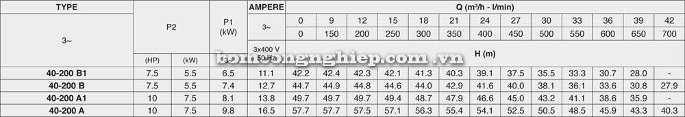 may-bom-nuoc-pentax-40-200-luu-luong-cot-ap