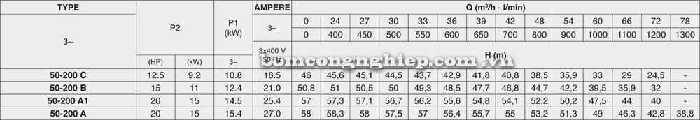 may-bom-Máy bơm nước Pentax CM 50 200nuoc-pentax-50-200-luu-luong-cot-ap