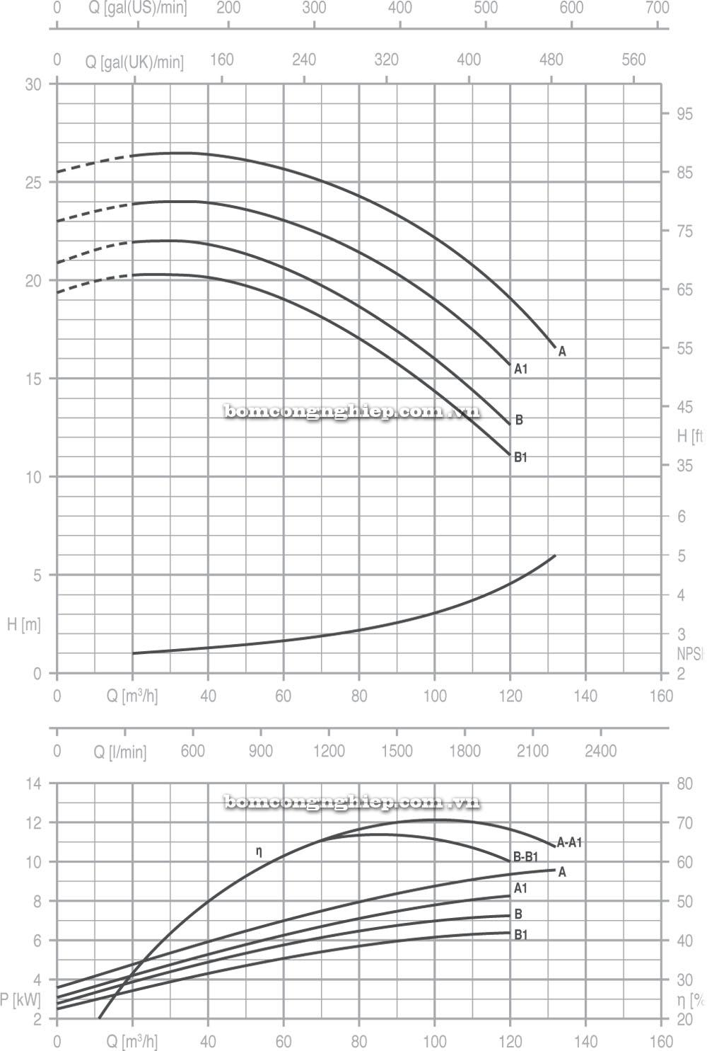 Máy bơm nước Pentax CM 65 125 biểu đồ