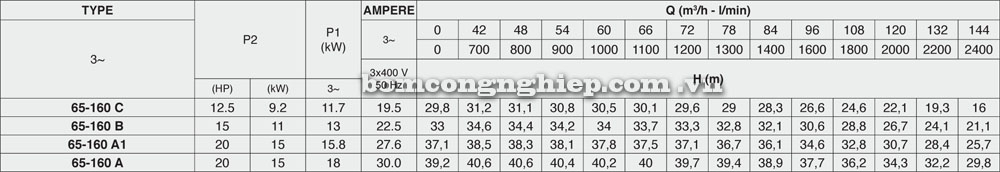 Máy bơm nước Pentax CM 65 160 Lưu lượng