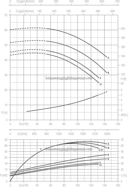Máy bơm nước Pentax CM 65 200 biểu đồ