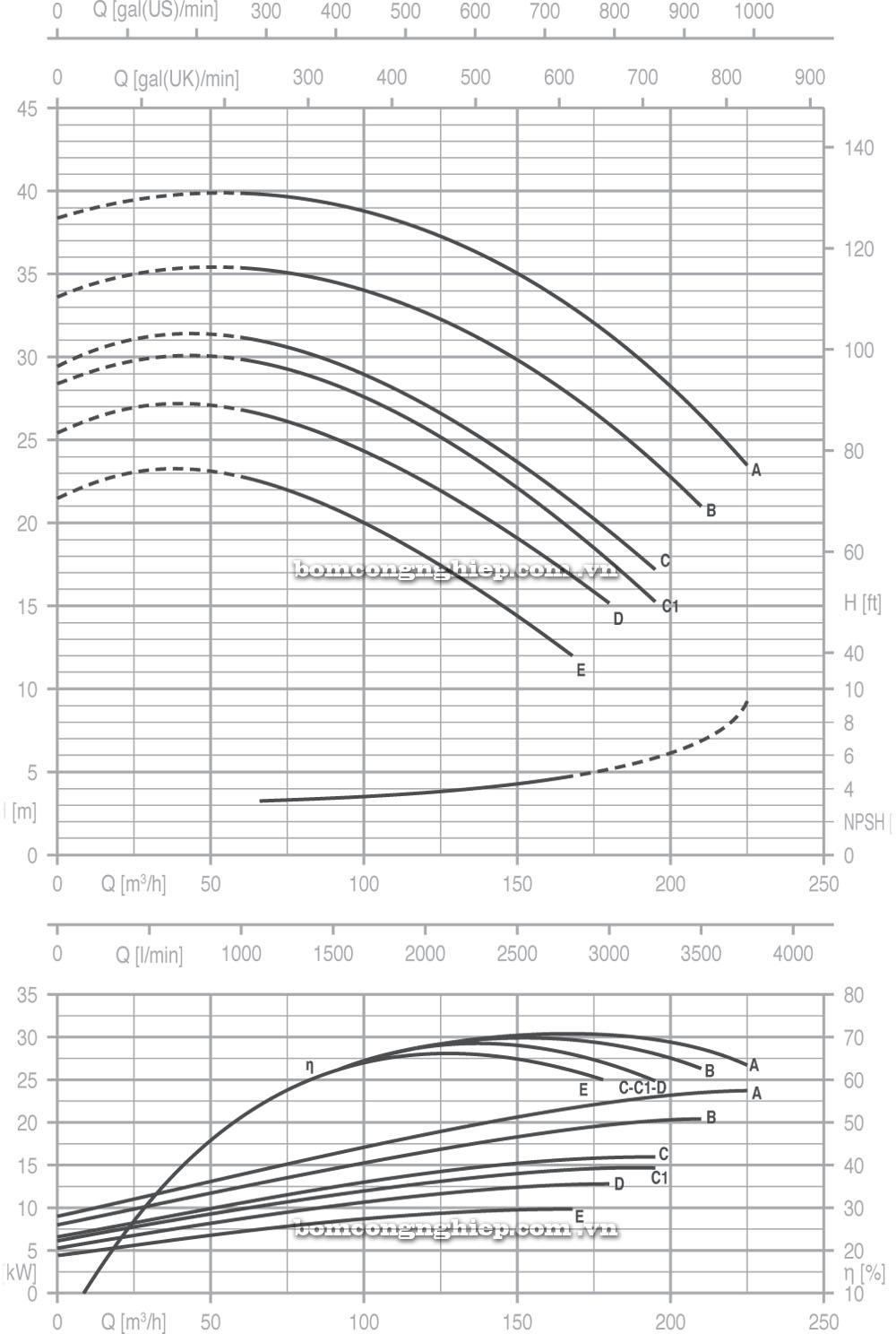 Máy bơm nước Pentax CM 80 160 biểu đồ