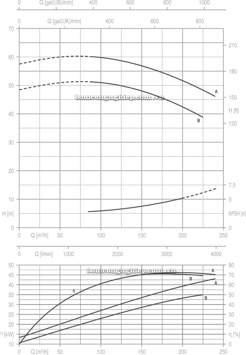 Máy bơm nước Pentax CM 80 200  biểu đồ hoạt động