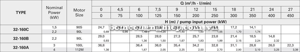 Máy bơm nước pentax CA 32 160 lưu lượng cột áp