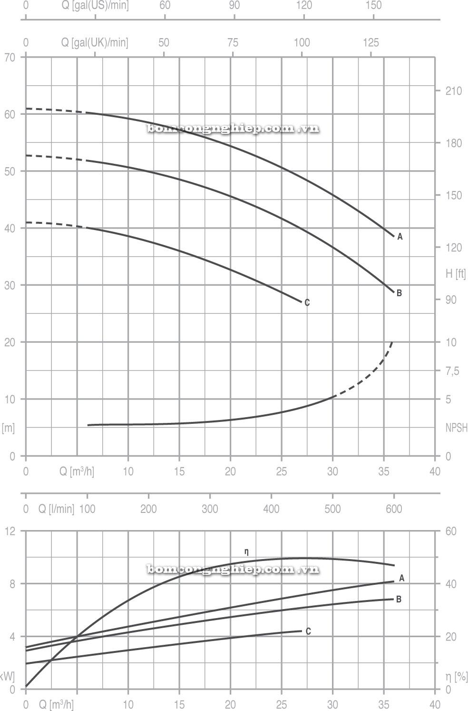 Máy bơm nước Pentax CA 32 200 biểu đồ cột áp