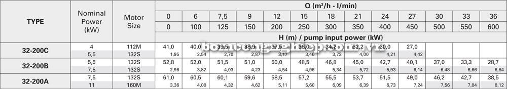 Máy bơm nước Pentax CA 32 200 lưu lượng cột áp