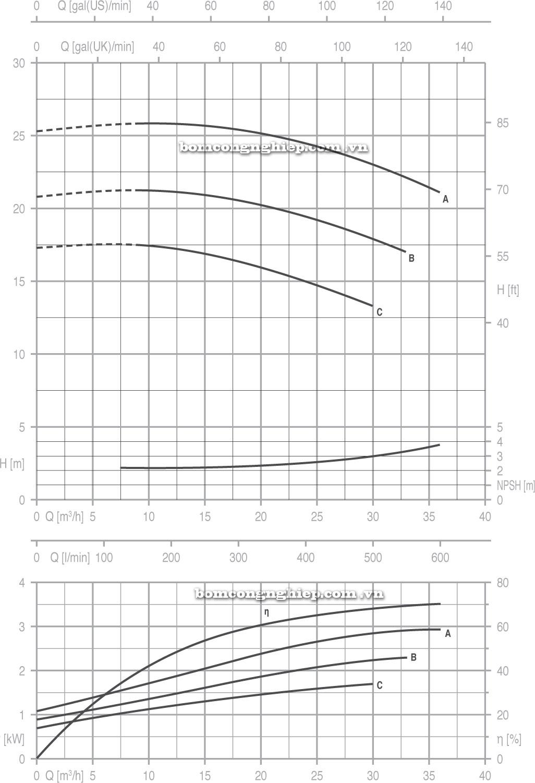 Máy bơm nước Pentax 40 125 biểu đồ