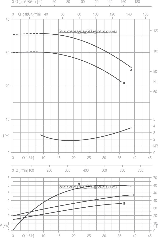 Máy bơm nước Pentax CA 40 160 biểu đồ