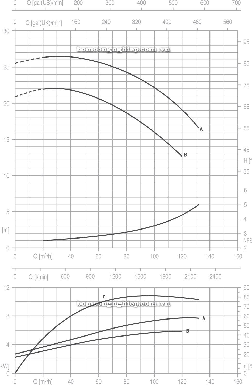 Máy bơm nước Pentax CA 65 125 biểu đồ
