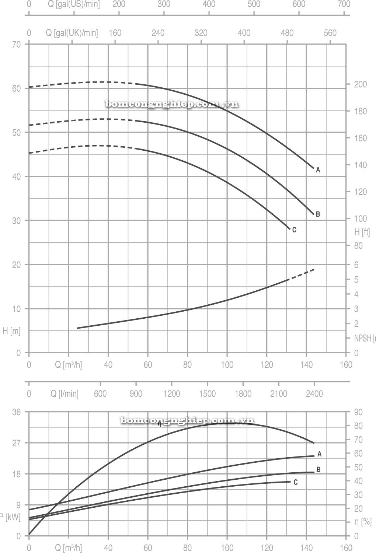 Máy bơm nước Pentax CA 65 200 biểu đồ
