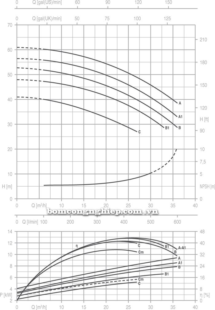 Máy bơm nước Pentax 32-200 biểu đồ