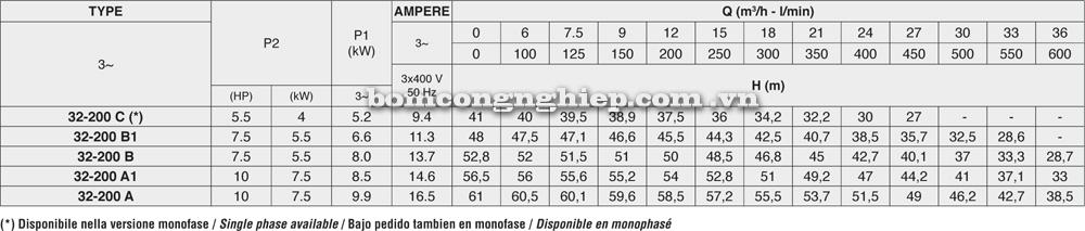 Máy bơm nước Pentax CM 32-200 lưu lượng cột áp