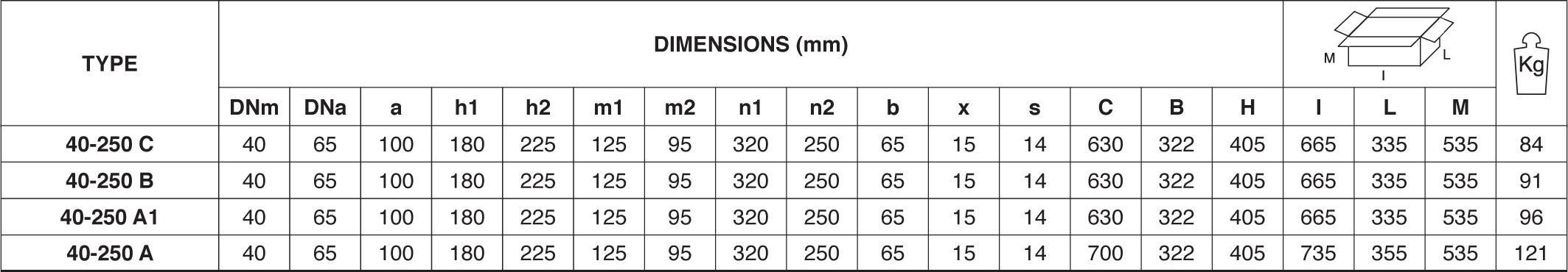 Máy bơm nước Pentax CM 40 250 chi tiết kích thước