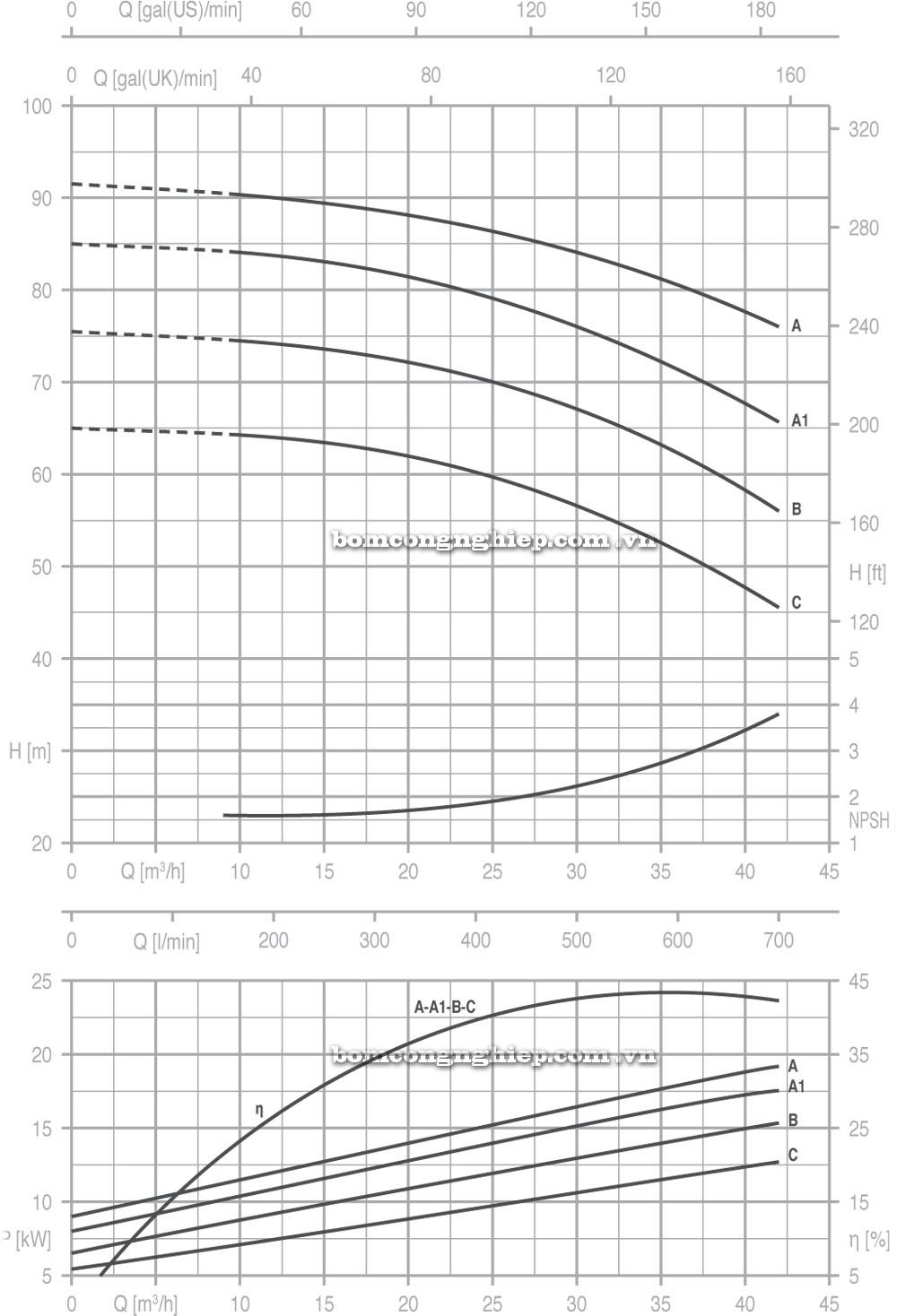 Máy bơm nước Pentax CM 40 250 biểu đồ