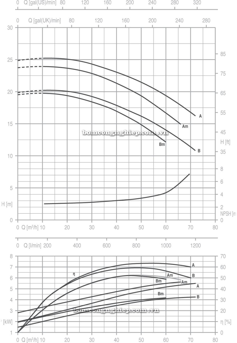 Máy bơm nước Pentax CM 50 125 biểu đồ