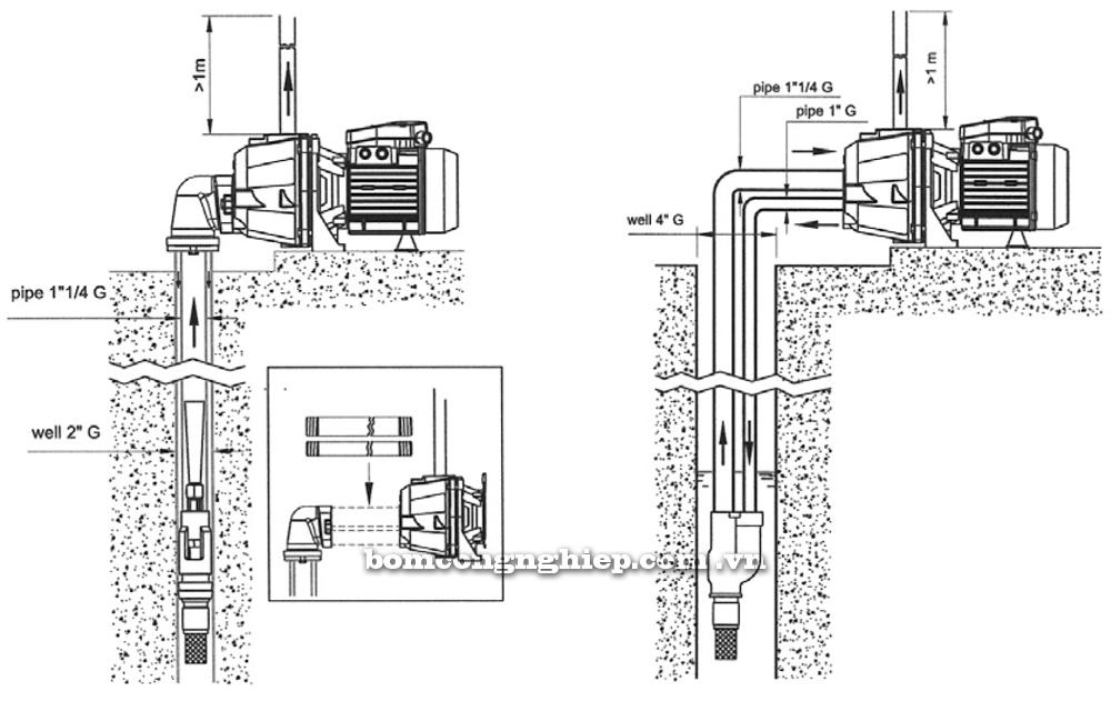 Máy bơm nước Pentax AP 75 Sơ đồ hoạt động