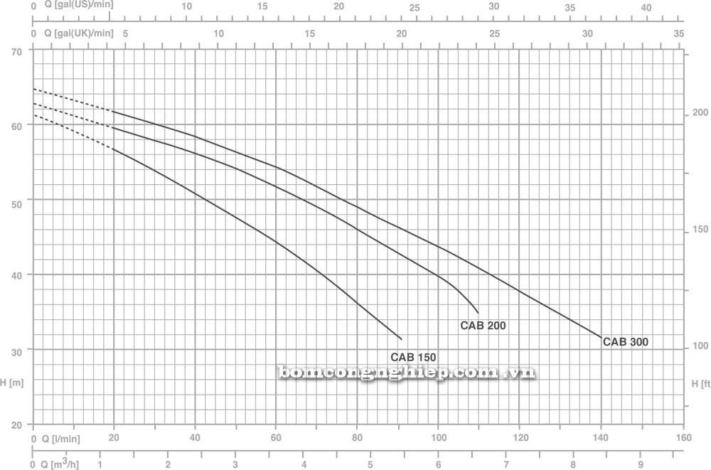 Máy bơm nước Pentax CAB biểu đồ