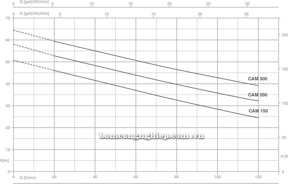Máy bơm nước Pentax CAM 150 300 biểu đồ