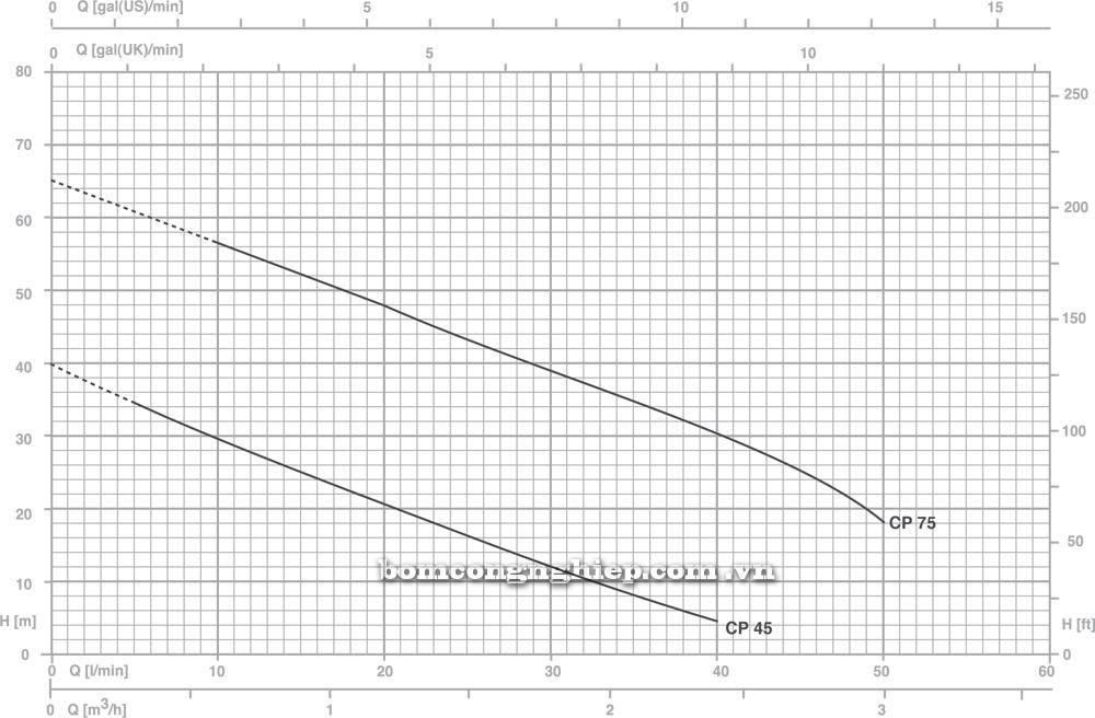 Máy bơm nước Pentax CP biểu đồ