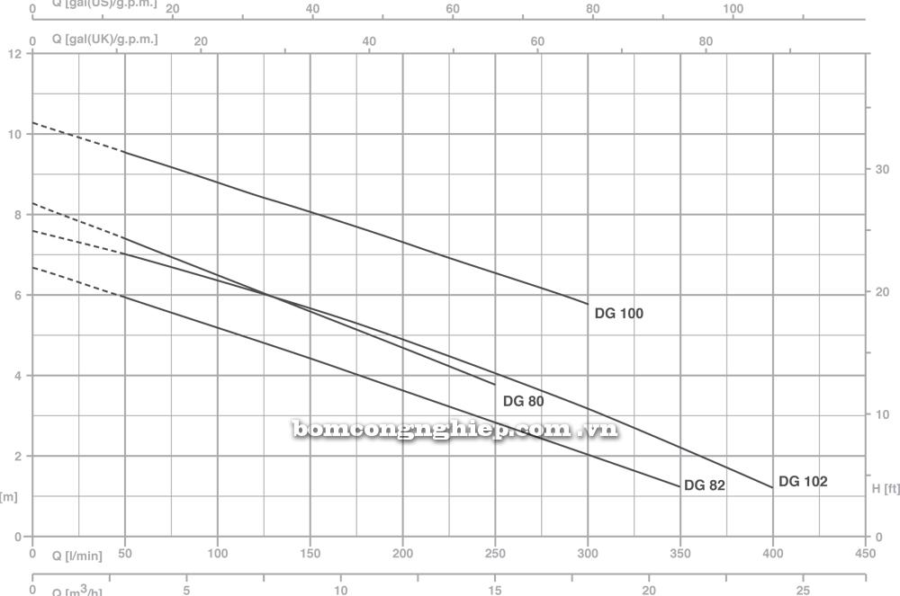 Máy bơm nước pentax DG biểu đồ cột áp