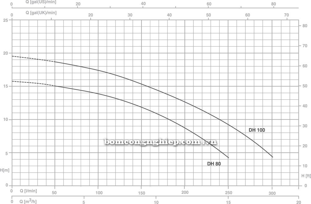 Máy bơm nước Pentax DH biểu đồ