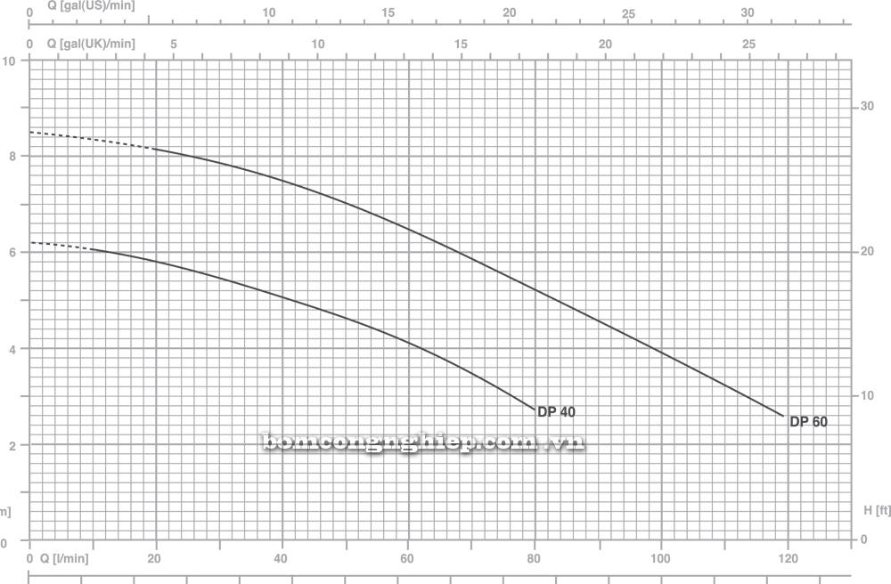 Máy bơm nước Pentax DP biểu đồ
