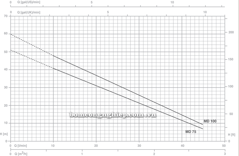 Máy bơm nước Pentax MD biểu đồ