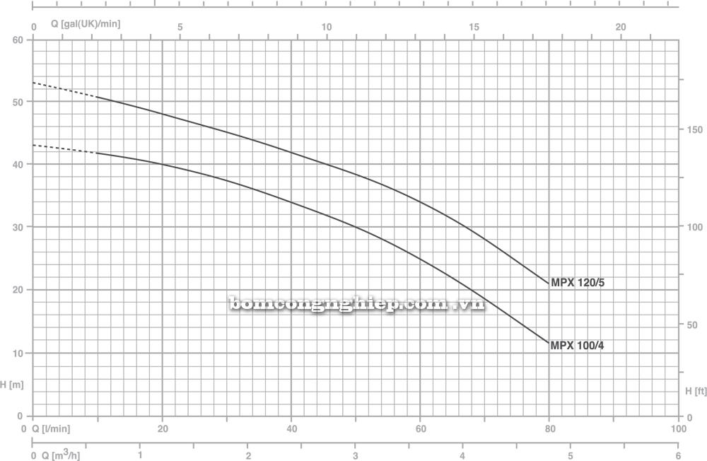 Máy bơm nước Pentax MPX biểu đồ