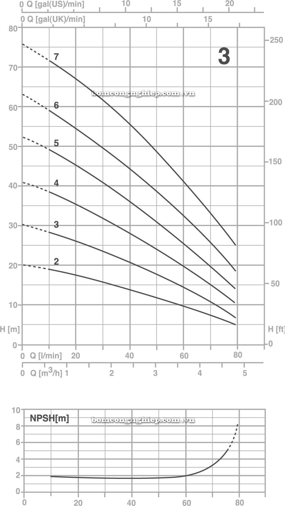 Máy bơm nước Pentax Ultra 3 biểu đồ cột áp
