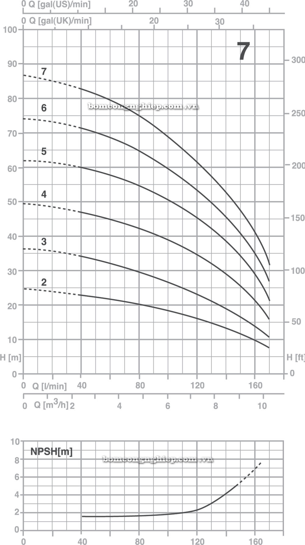 Máy bơm nước Pentax Ultra 7 biểu đồ cột áp