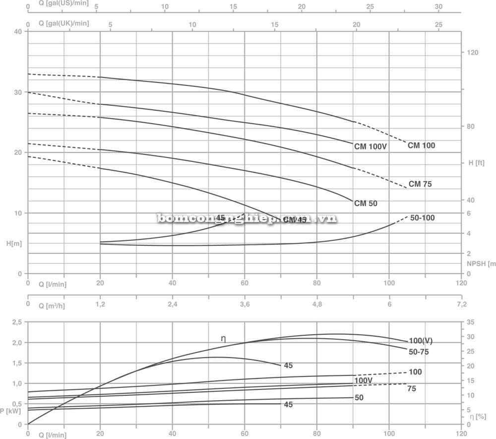 Bảng Biểu đồ hoạt động Máy bơm nước Pentax CM 45 -100