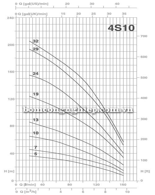 Bơm chìm giếng khoan Pentax 4S10 biểu đồ lưu lượng