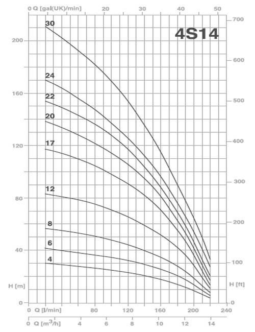 Bơm chìm giếng khoan Pentax 4S14 biểu đồ lưu lượng