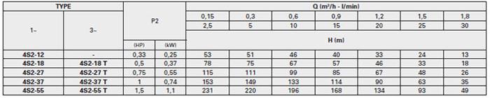 Bơm chìm giếng khoan Pentax 4S2 bảng thông số kỹ thuật chi tiết của Bơm chìm giếng khoan Pentax 4S2