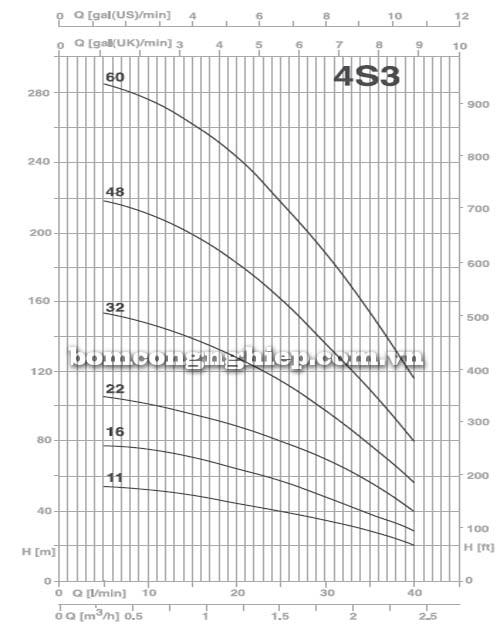 Bơm chìm giếng khoan Pentax 4S3 biểu đồ lưu lượng