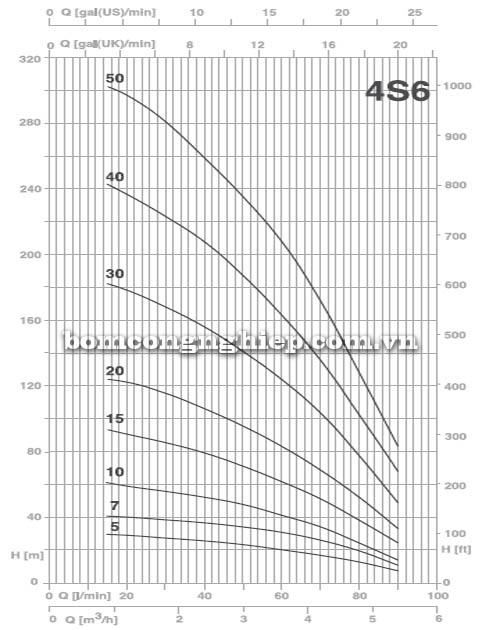 Bơm chìm giếng khoan Pentax 4S6 biểu đồ lưu lượng
