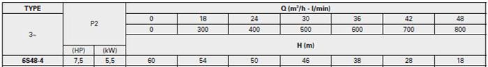 Bơm chìm giếng khoan Pentax 6S 48-4 bảng thông số kỹ thuật