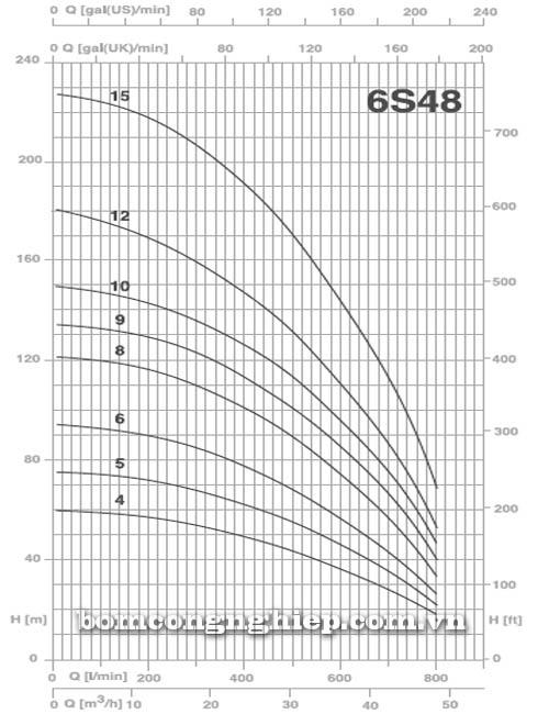 Bơm chìm giếng khoan Pentax 6S 48-4 biểu đồ lưu lượng cột áp