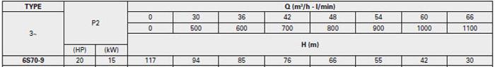 Bơm chìm giếng khoan Pentax 6S 70-9 bảng thông số kỹ thuật