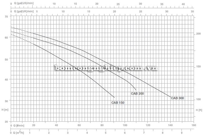 Bơm họng súng Pentax CAB 200 biểu đồ lưu lượng