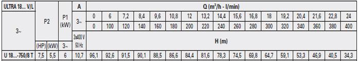 Máy bơm áp lực Pentax U18V-750 bảng thông số kỹ thuật