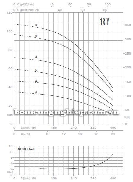 Máy bơm áp lực Pentax U18V-750 biểu đồ lưu lượng