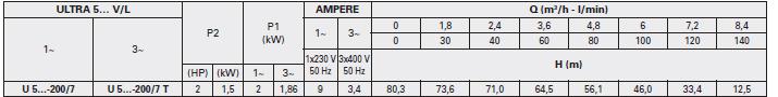 Máy bơm áp lực Pentax U5V - 200/7T bảng thông số kỹ thuật