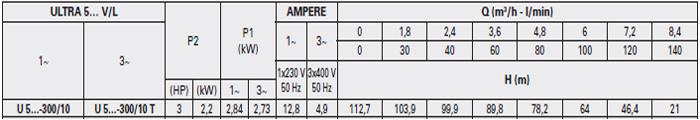 Máy bơm áp lực Pentax U5V – 300/10T bảng thông số kỹ thuật