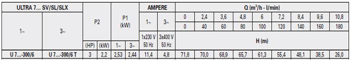 Máy bơm áp lực Pentax U7SV-300 bảng thông số kỹ thuật