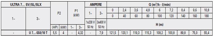 Máy bơm áp lực Pentax U7SV-550 bảng thông số kỹ thuật